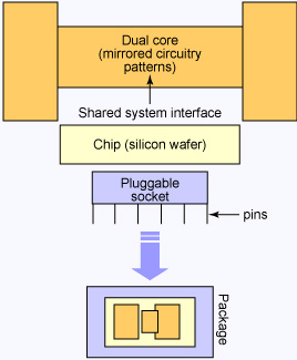 diagram of multi-core CPU